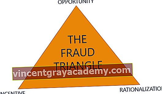 Kaj je trikotnik goljufije?