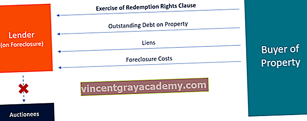 Ce este clauza drepturilor de răscumpărare?