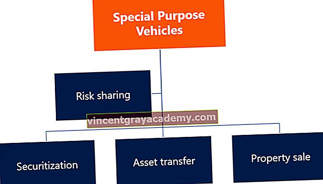 Mi az a speciális rendeltetésű jármű (SPV)?