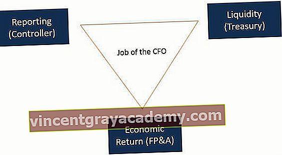 Mi a CFO fő feladata?