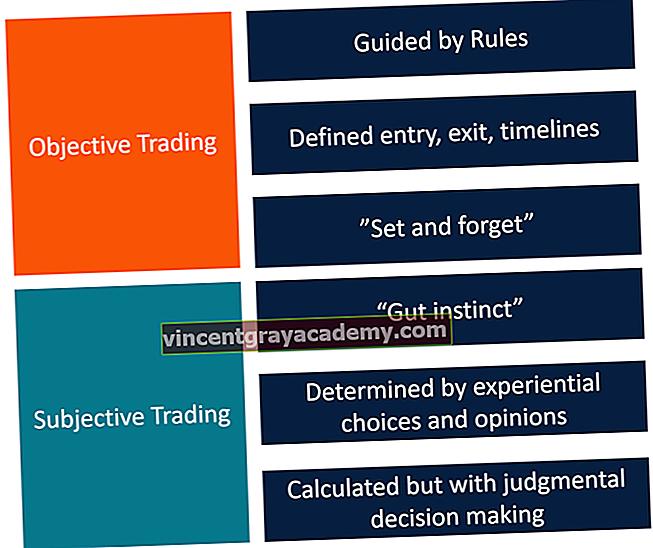 Objektiv mot subjektiv handel