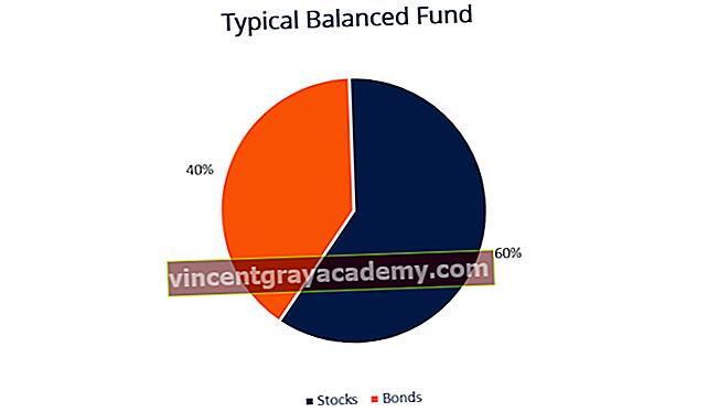 Τι είναι το Balanced Fund;