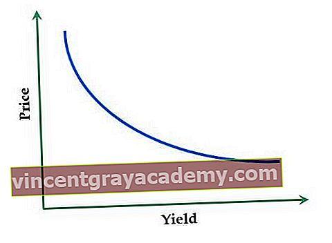 Hva er Yield Gap?