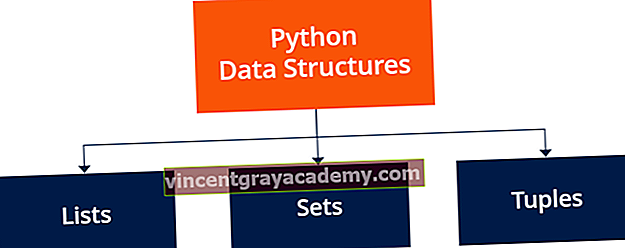 Kaj so podatkovne strukture Python (seznami, kompleti in kompleti)?