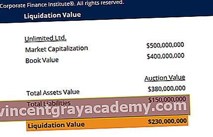 Predloga likvidacijske vrednosti