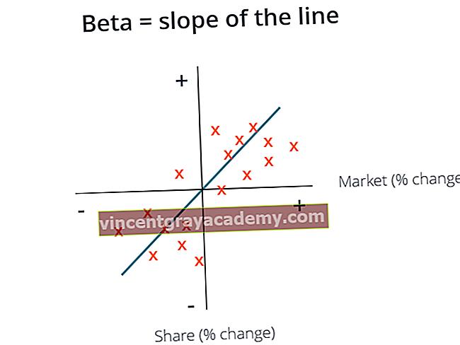 Kaj je Beta koeficient?