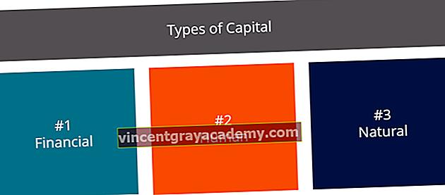 Čo je to kapitál?