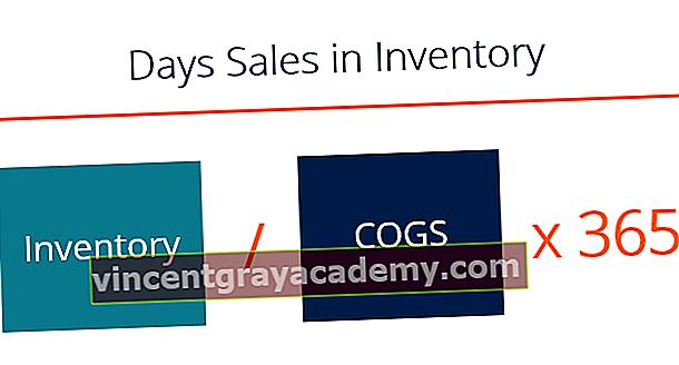 Čo je to Dni predaja v inventári (DSI)?