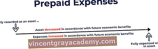 Hva er forhåndsbetalte utgifter?