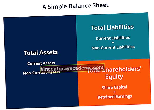 Ce este Bilanțul contabil?