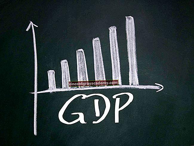 Ce este produsul intern brut (PIB)?