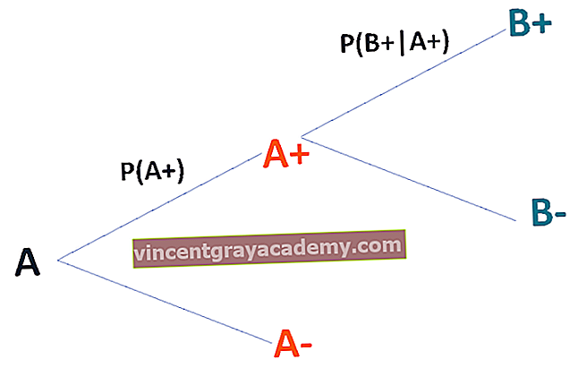 Tre Diagram
