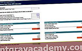 Kamatparitás (IRP) Excel kalkulátor