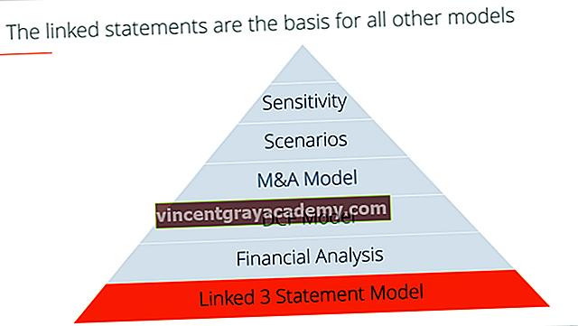 Hva er en 3-påstandsmodell?