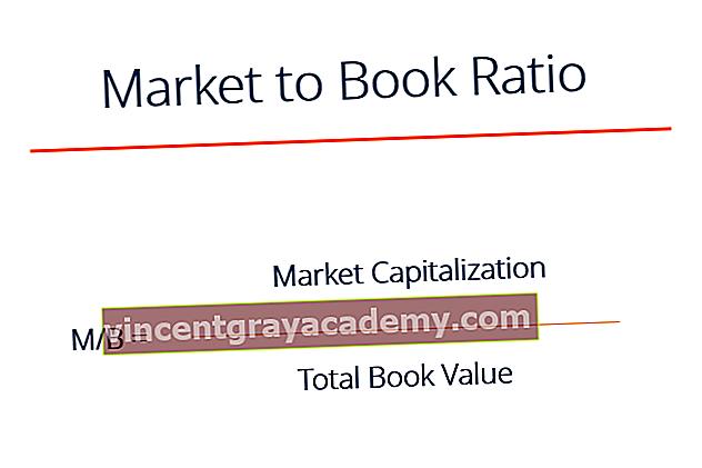 Ce este raportul de piață la carte (preț la carte)?