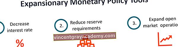 Hva er en ekspansjonær pengepolitikk?