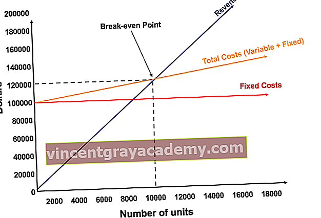 Break even point analyse diagram